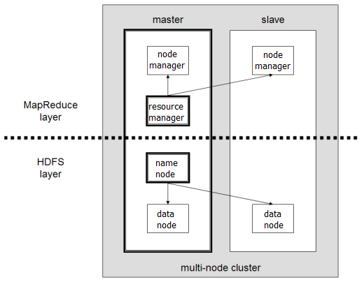 Hadoop from spare change dogdogfish for Hadoop 2 architecture