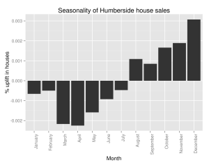 Seasonal Variations in Humberside's Percent of the UK Housing Market (by number sold)