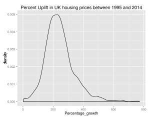 Growth in UK House Prices