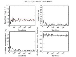 Monte Carlo estimation of Pi - an Investigation