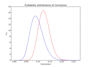 Bayesian Test Result