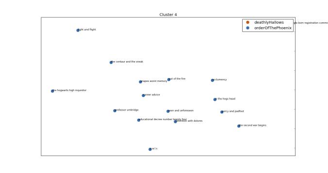 Umbridge's cluster